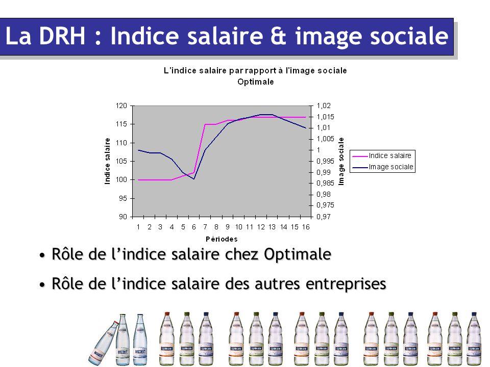 Rôle de l'indice salaire chez Optimale Rôle de l'indice salaire chez Optimale Rôle de l'indice salaire des autres entreprises Rôle de l'indice salaire des autres entreprises La DRH : Indice salaire & image sociale