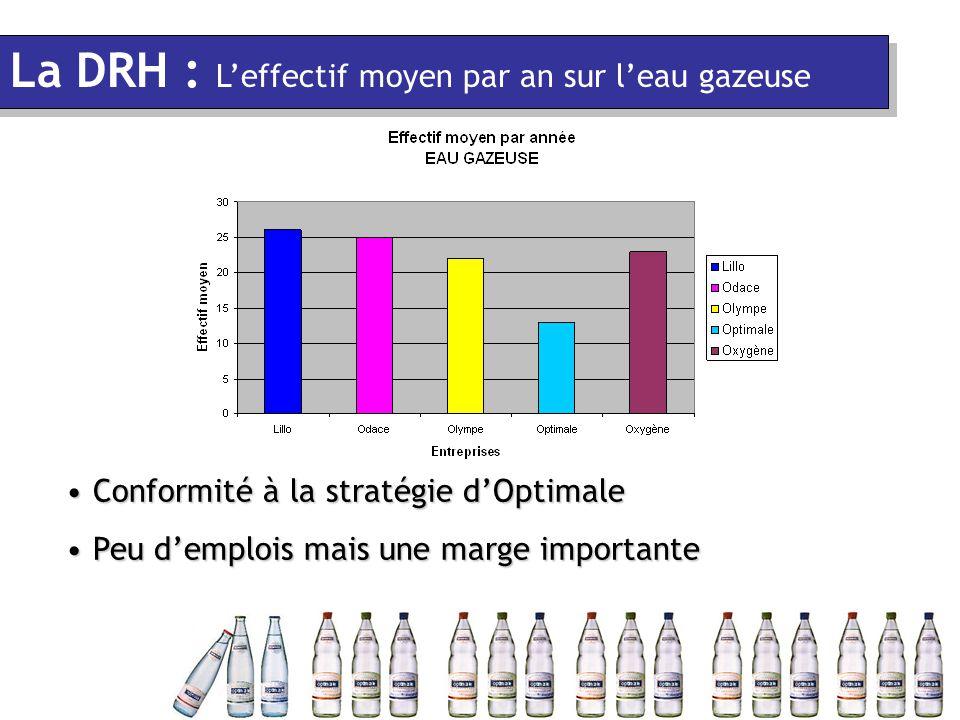 Conformité à la stratégie d'Optimale Conformité à la stratégie d'Optimale Peu d'emplois mais une marge importante Peu d'emplois mais une marge importante La DRH : L'effectif moyen par an sur l'eau gazeuse