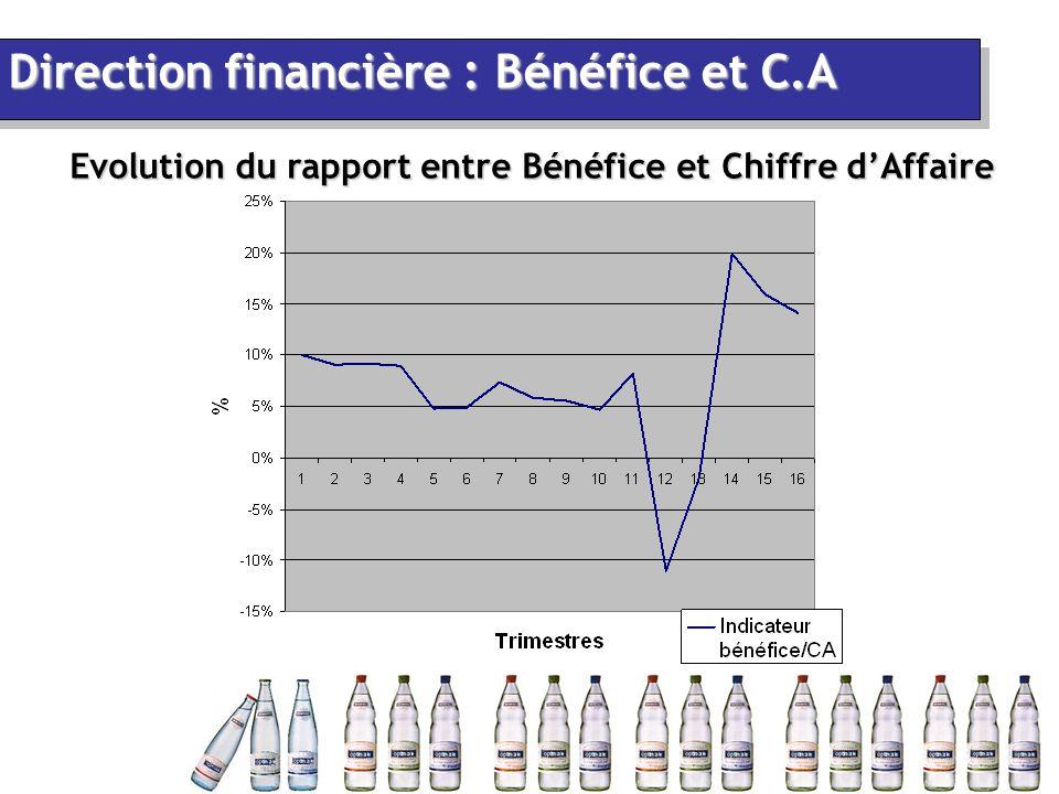 Evolution du rapport entre Bénéfice et Chiffre d'Affaire Direction financière : Bénéfice et C.A