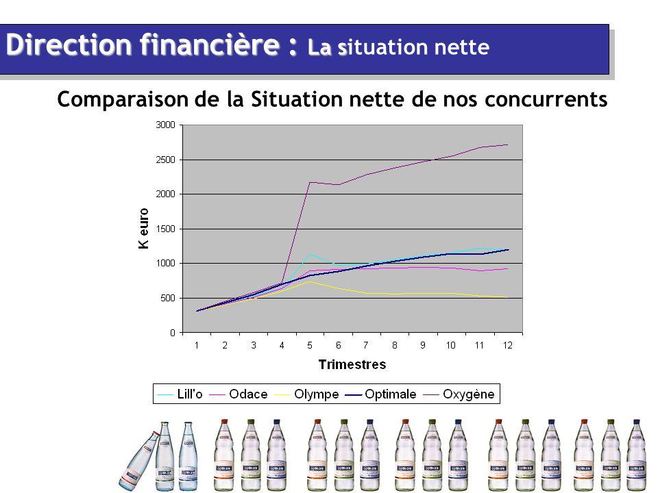 Comparaison de la Situation nette de nos concurrents Direction financière : La s Direction financière : La situation nette