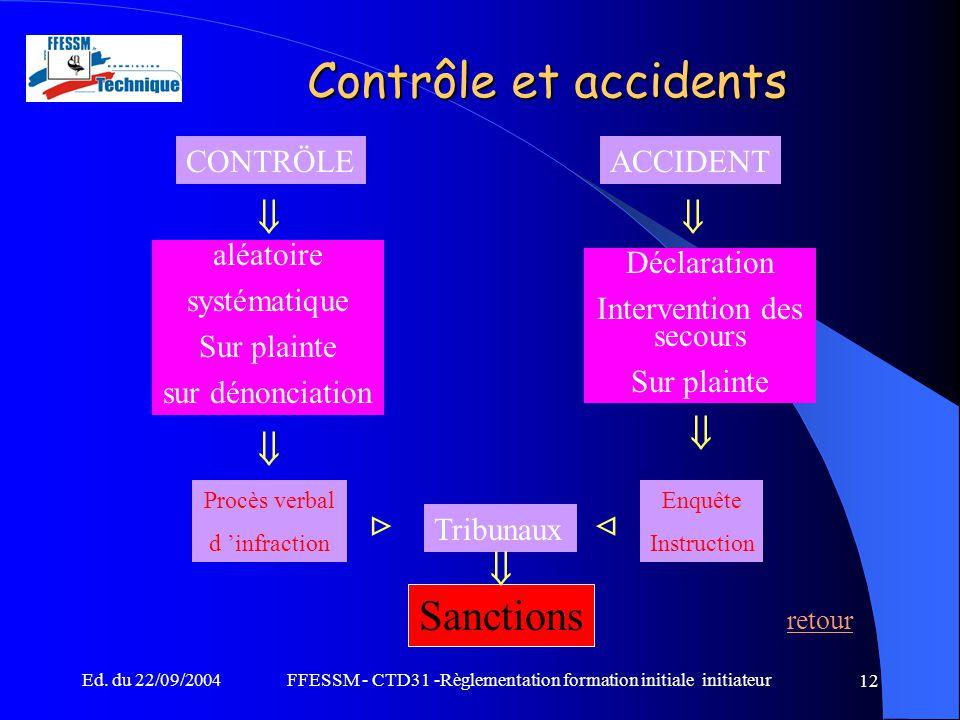 Ed. du 22/09/2004FFESSM - CTD31 -Règlementation formation initiale initiateur 12 CONTRÖLEACCIDENT    aléatoire systématique Sur plainte sur dénonc