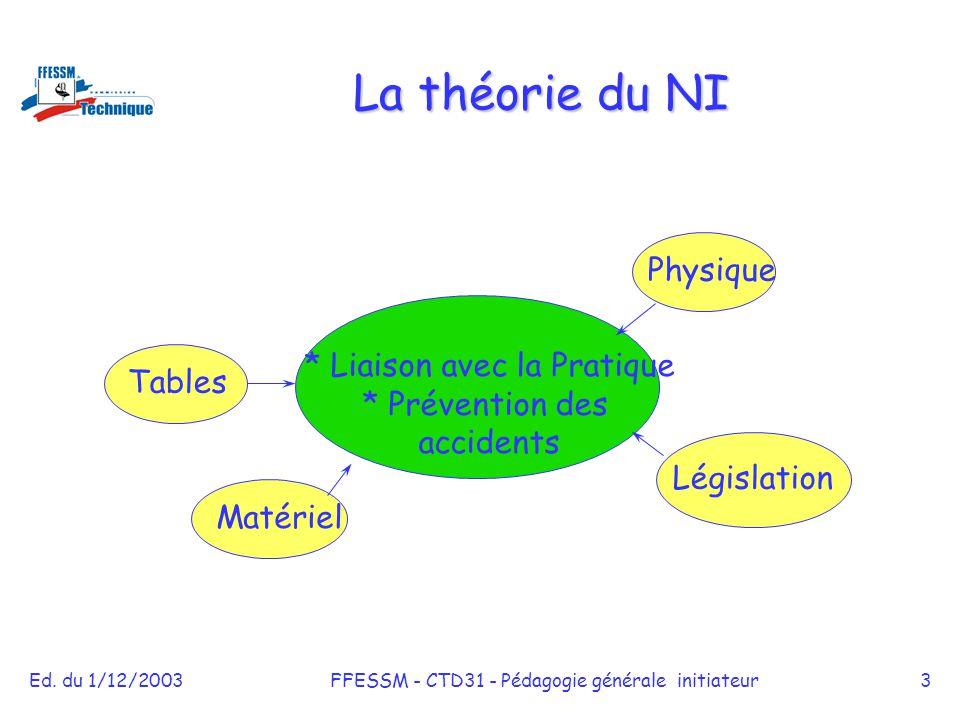 Ed. du 1/12/2003FFESSM - CTD31 - Pédagogie générale initiateur3 La théorie du NI * Liaison avec la Pratique * Prévention des accidents TablesPhysique