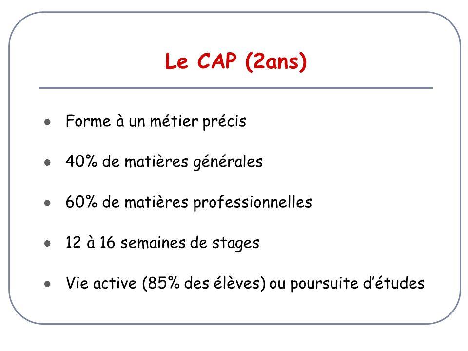 Le CAP (2ans) Forme à un métier précis 40% de matières générales 60% de matières professionnelles 12 à 16 semaines de stages Vie active (85% des élèves) ou poursuite d'études