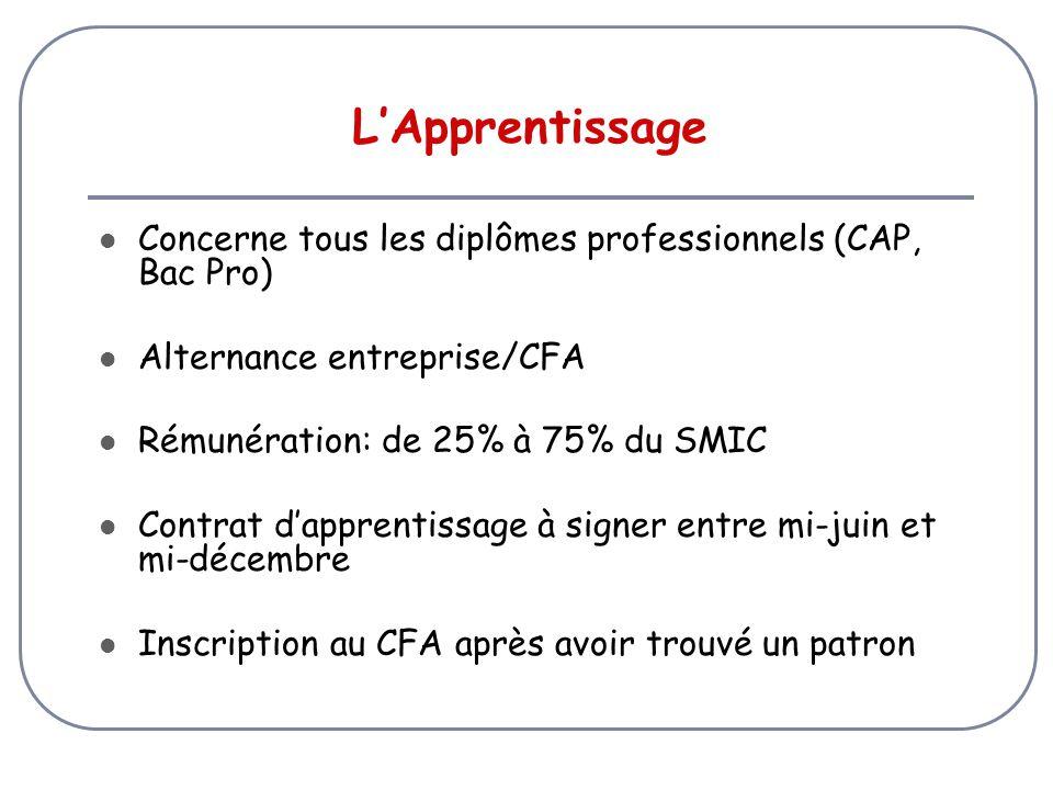 L'Apprentissage Concerne tous les diplômes professionnels (CAP, Bac Pro) Alternance entreprise/CFA Rémunération: de 25% à 75% du SMIC Contrat d'apprentissage à signer entre mi-juin et mi-décembre Inscription au CFA après avoir trouvé un patron