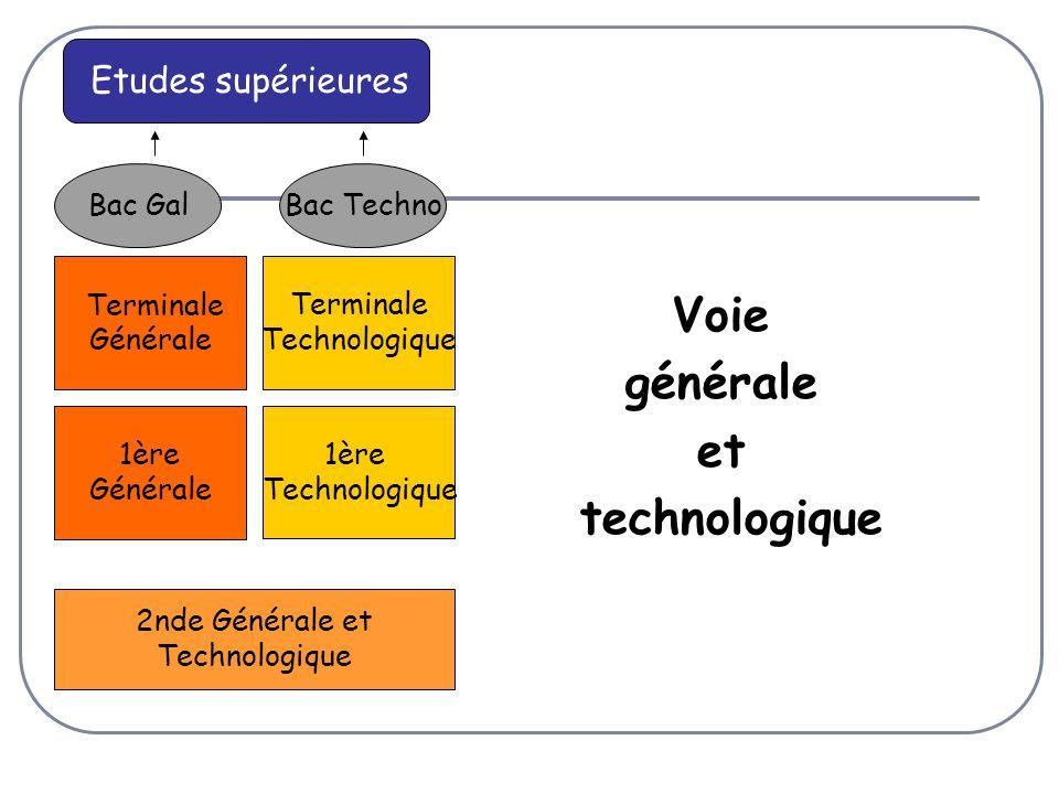 Voie générale et technologique 1ère Technologique Terminale Technologique Bac Techno 1ère Générale Terminale Générale Bac Gal 2nde Générale et Technologique Etudes supérieures