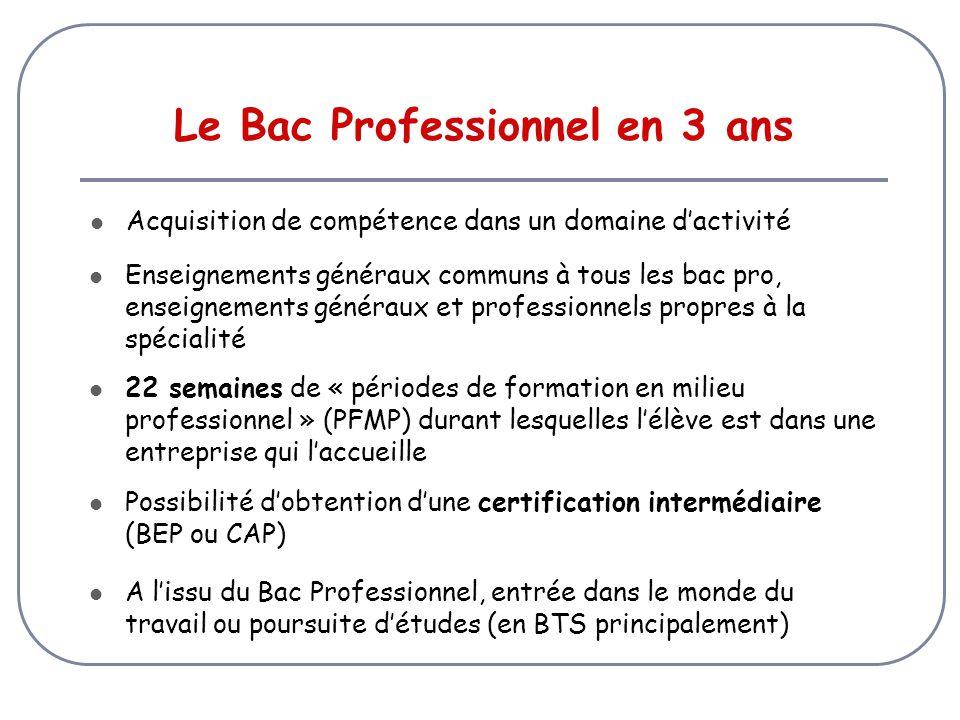 Le Bac Professionnel en 3 ans Acquisition de compétence dans un domaine d'activité Enseignements généraux communs à tous les bac pro, enseignements généraux et professionnels propres à la spécialité 22 semaines de « périodes de formation en milieu professionnel » (PFMP) durant lesquelles l'élève est dans une entreprise qui l'accueille Possibilité d'obtention d'une certification intermédiaire (BEP ou CAP) A l'issu du Bac Professionnel, entrée dans le monde du travail ou poursuite d'études (en BTS principalement)