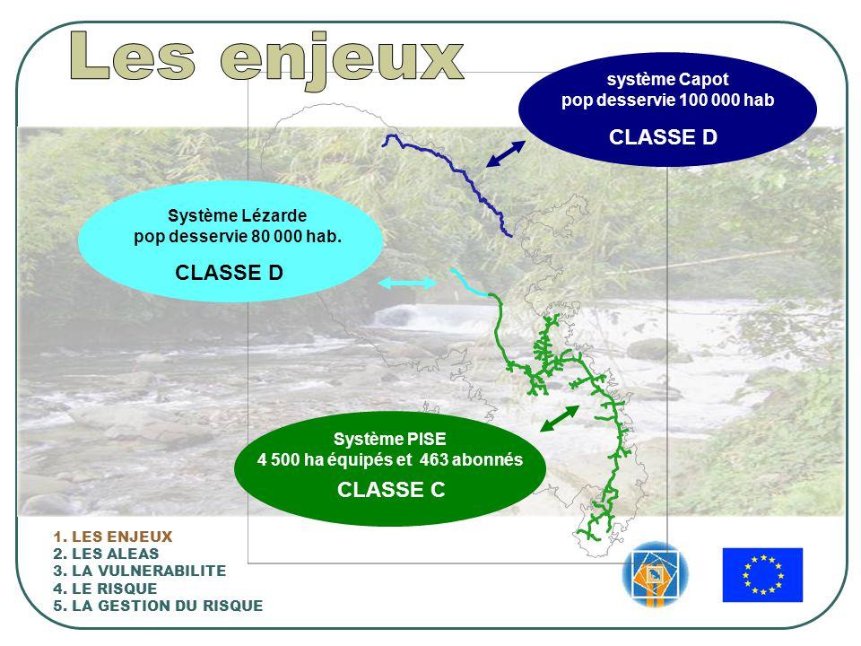 Système Lézarde pop desservie 80 000 hab.