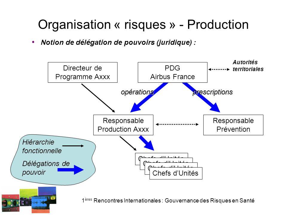 1 ères Rencontres Internationales : Gouvernance des Risques en Santé Organisation « risques » - Production Notion de délégation de pouvoirs (juridique