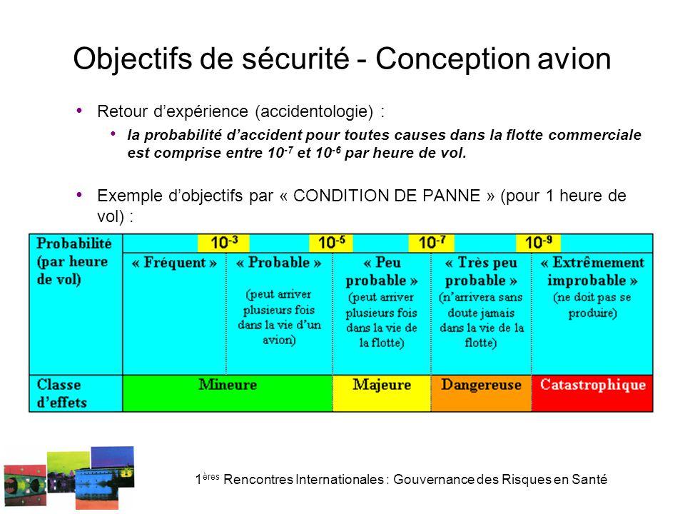 1 ères Rencontres Internationales : Gouvernance des Risques en Santé Objectifs de sécurité - Conception avion Retour d'expérience (accidentologie) : l