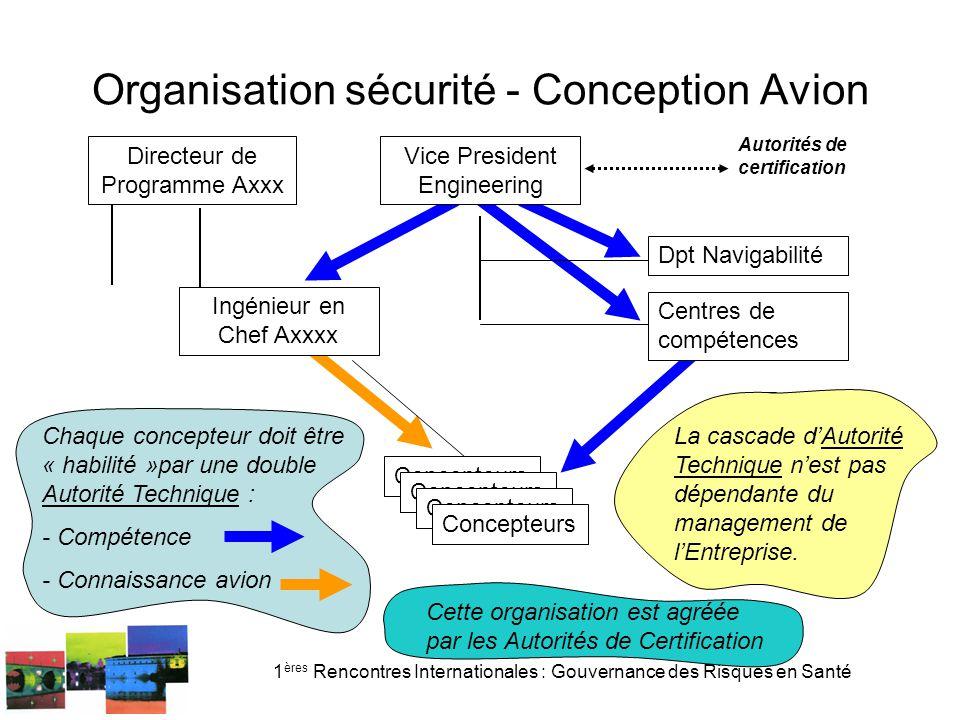 1 ères Rencontres Internationales : Gouvernance des Risques en Santé Organisation sécurité - Conception Avion Chaque concepteur doit être « habilité »