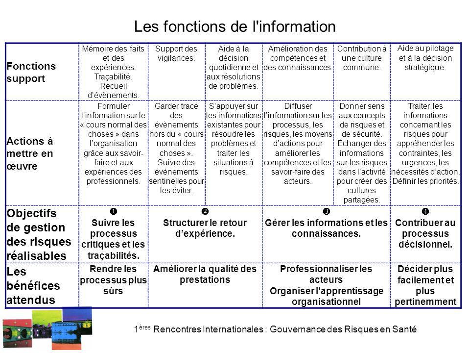 1 ères Rencontres Internationales : Gouvernance des Risques en Santé Les fonctions de l information Fonctions support Mémoire des faits et des expériences.
