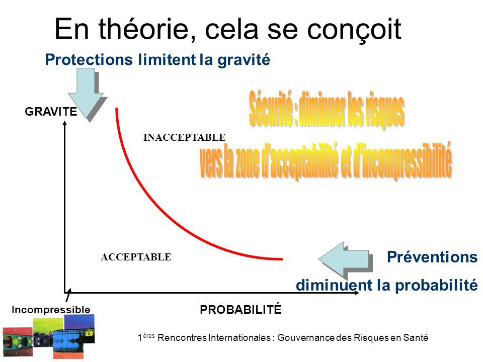 1 ères Rencontres Internationales : Gouvernance des Risques en Santé INACCEPTABLE GRAVITE PROBABILITÉ ACCEPTABLE Incompressible Protections limitent la gravité En théorie, cela se conçoit Préventions diminuent la probabilité