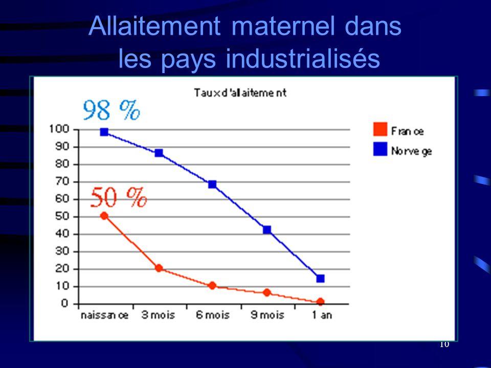 10 Allaitement maternel dans les pays industrialisés
