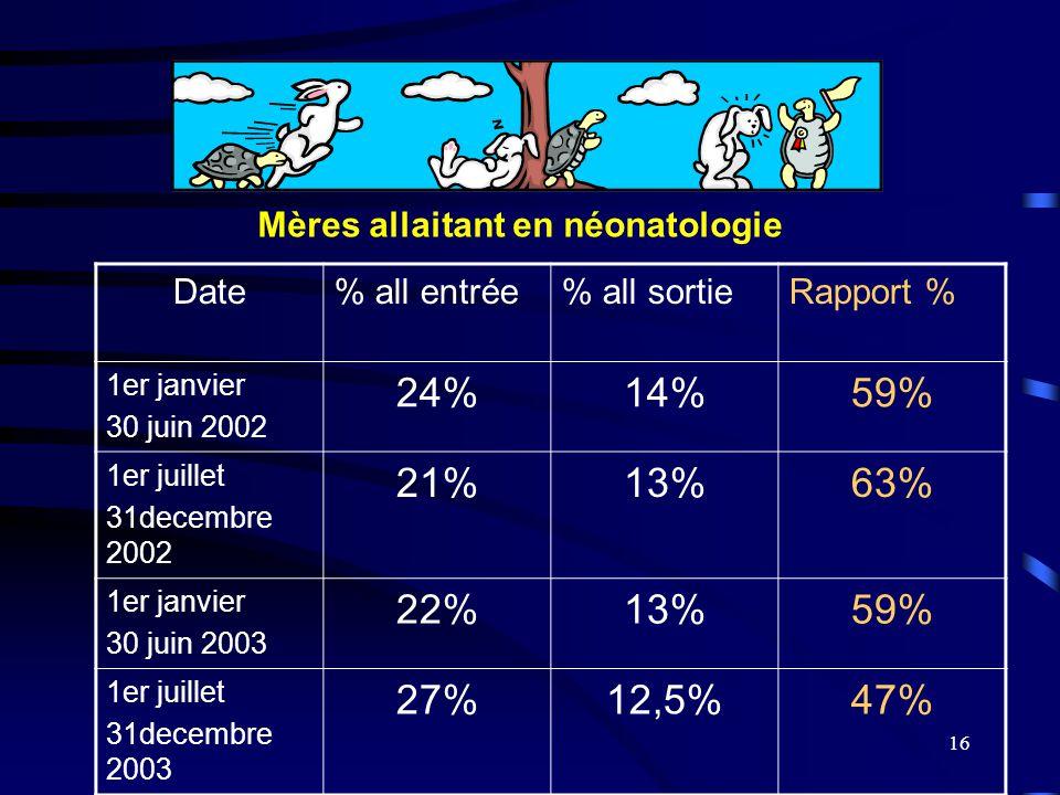 16 Date% all entrée% all sortieRapport % 1er janvier 30 juin 2002 24%14%59% 1er juillet 31decembre 2002 21%13%63% 1er janvier 30 juin 2003 22%13%59% 1