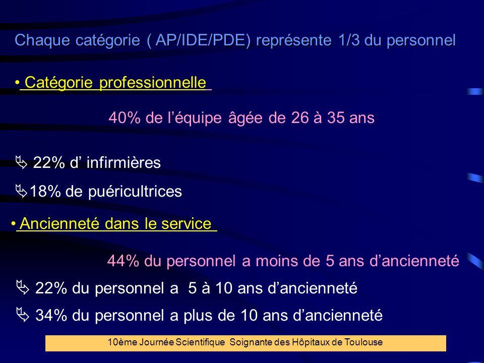26 Chaque catégorie ( AP/IDE/PDE) représente 1/3 du personnel Catégorie professionnelle 40% de l'équipe âgée de 26 à 35 ans  22% d' infirmières  18%