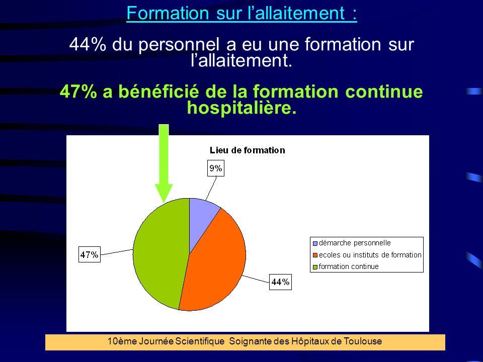 27 Formation sur l'allaitement : 44% du personnel a eu une formation sur l'allaitement. 47% a bénéficié de la formation continue hospitalière. 10ème J