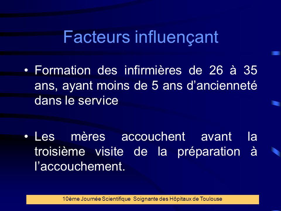 38 Facteurs influençant Formation des infirmières de 26 à 35 ans, ayant moins de 5 ans d'ancienneté dans le service Les mères accouchent avant la troi