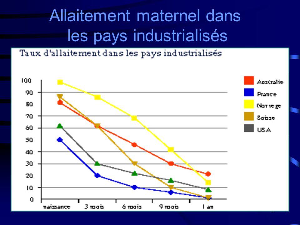 9 Allaitement maternel dans les pays industrialisés