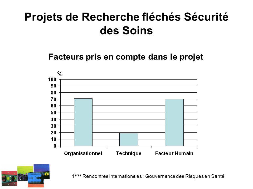 1 ères Rencontres Internationales : Gouvernance des Risques en Santé Projets de Recherche fléchés Sécurité des Soins % Facteurs pris en compte dans le projet