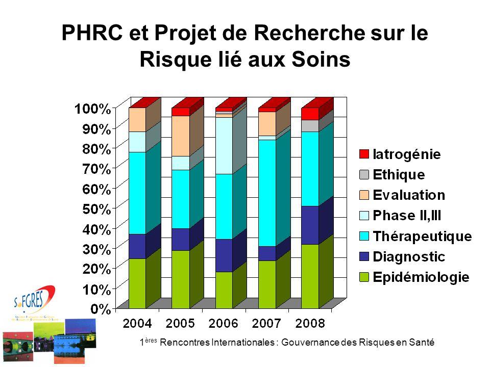 1 ères Rencontres Internationales : Gouvernance des Risques en Santé PHRC et Projet de Recherche sur le Risque lié aux Soins