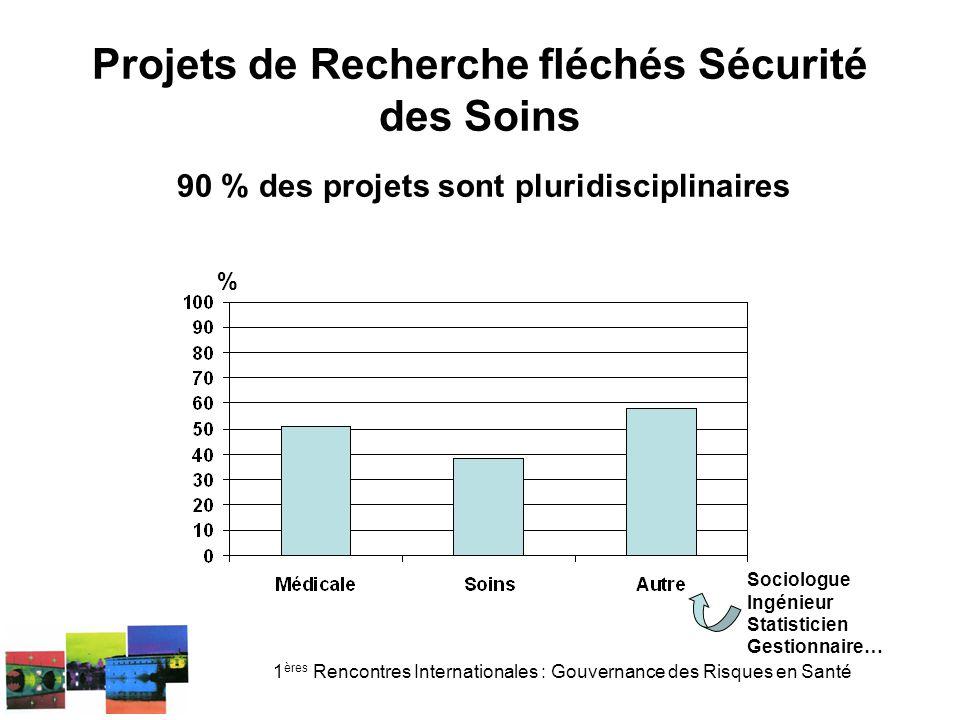 1 ères Rencontres Internationales : Gouvernance des Risques en Santé Projets de Recherche fléchés Sécurité des Soins % 90 % des projets sont pluridisciplinaires Sociologue Ingénieur Statisticien Gestionnaire…