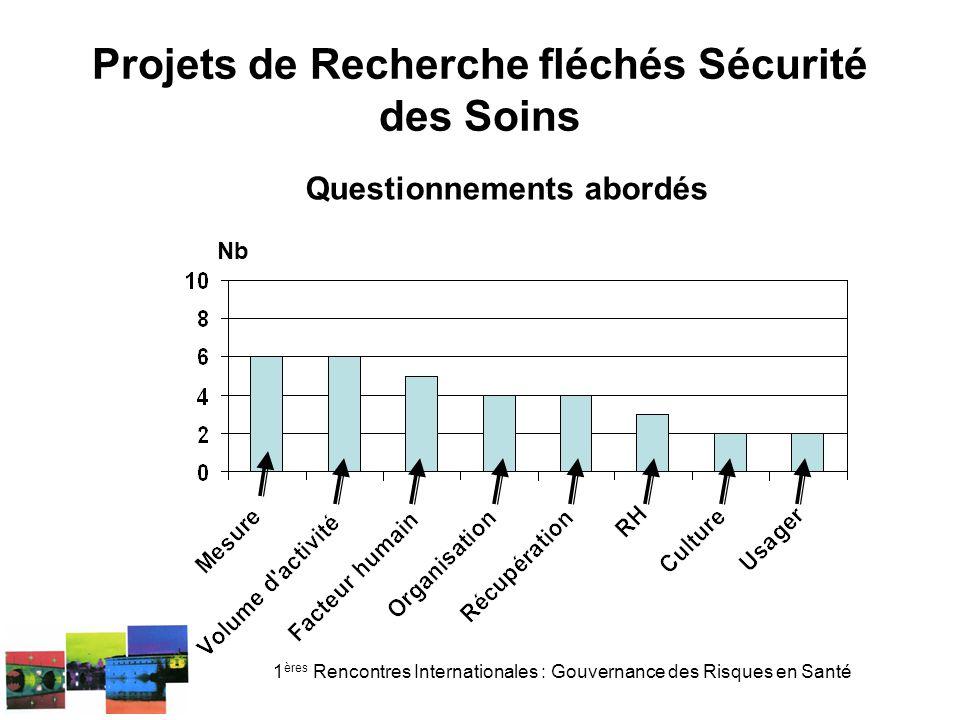 1 ères Rencontres Internationales : Gouvernance des Risques en Santé Projets de Recherche fléchés Sécurité des Soins Nb Impacts recherchés