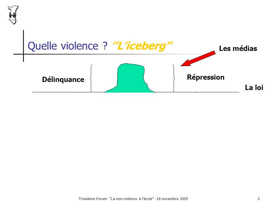 Troisième Forum La non-violence à l école -18 novembre 20054 La partie basse de l'iceberg : Les conflits mal gérés, minent les adultes et les enfants.