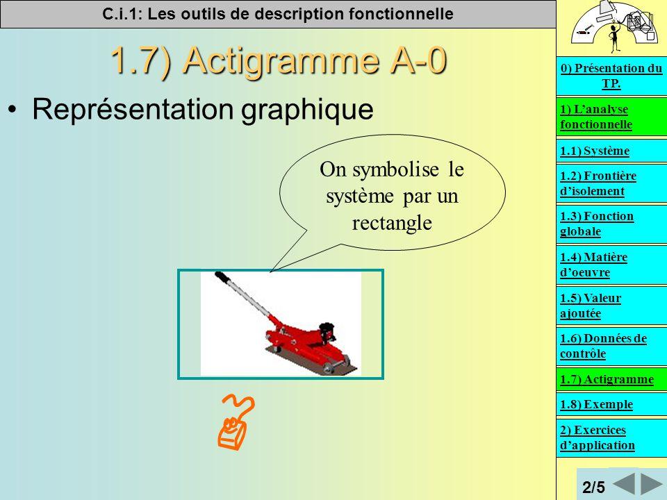 C.i.1: Les outils de description fonctionnelle   1.7) Actigramme A-0 Représentation graphique On symbolise le système par un rectangle 1) L'analyse fonctionnelle 2) Exercices d'application 0) Présentation du TP.