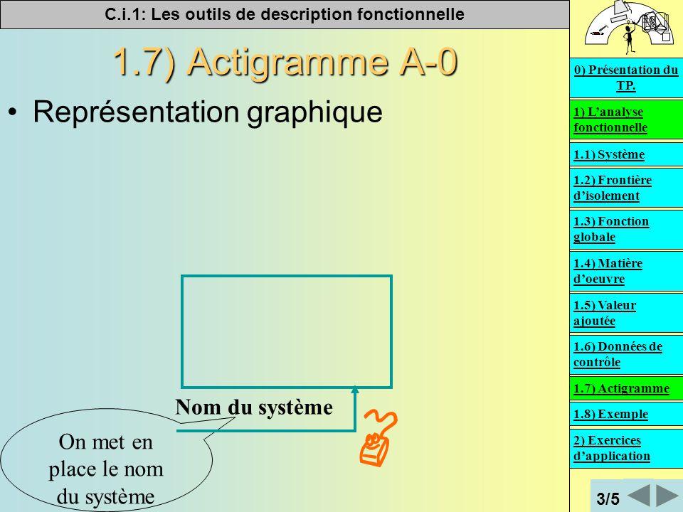 C.i.1: Les outils de description fonctionnelle   1.7) Actigramme A-0 Représentation graphique On met en place le nom du système Nom du système 1) L'analyse fonctionnelle 2) Exercices d'application 0) Présentation du TP.