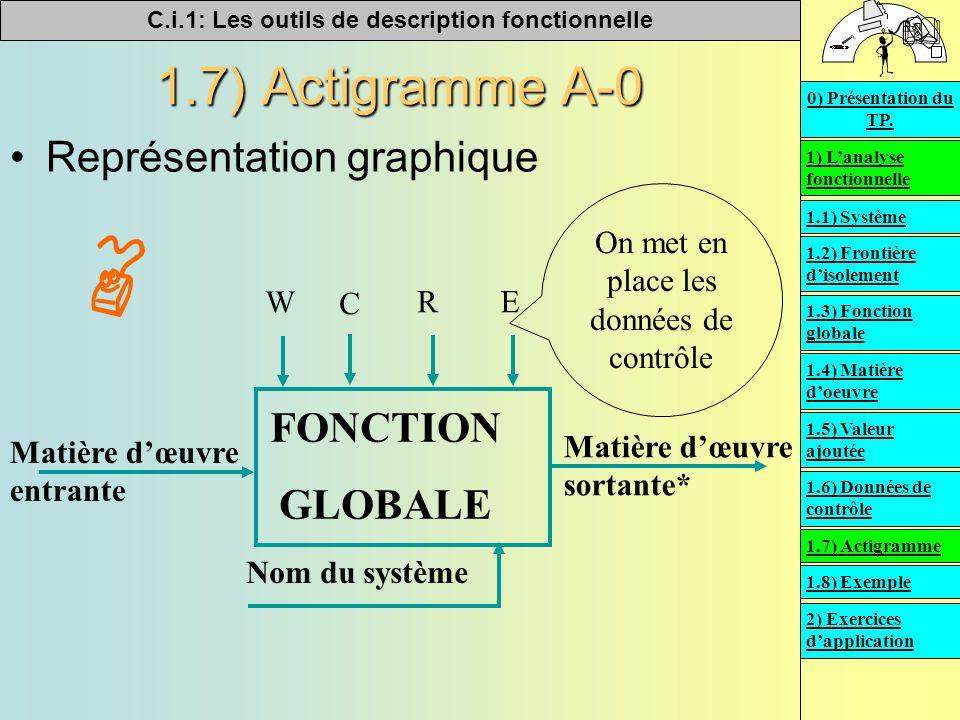 C.i.1: Les outils de description fonctionnelle   1.7) Actigramme A-0 Représentation graphique Matière d'œuvre entrante Matière d'œuvre sortante* Nom du système W C RE On met en place les données de contrôle FONCTION GLOBALE 1) L'analyse fonctionnelle 2) Exercices d'application 0) Présentation du TP.