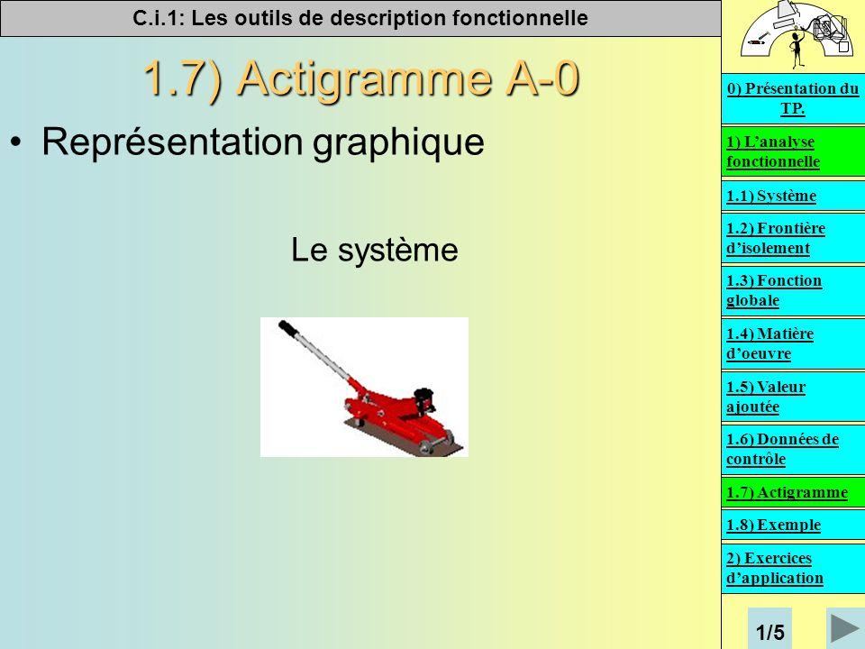 C.i.1: Les outils de description fonctionnelle   1.7) Actigramme A-0 Représentation graphique Le système 1) L'analyse fonctionnelle 2) Exercices d'application 0) Présentation du TP.