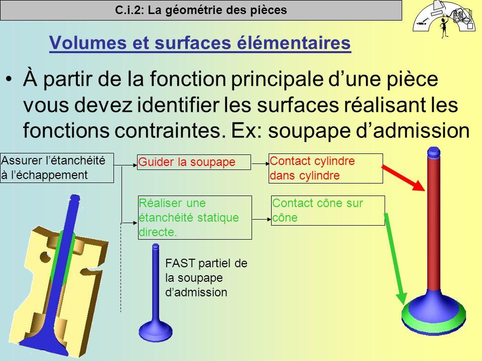 C.i.2: La géométrie des pièces   Volumes et surfaces élémentaires À partir de la fonction principale d'une pièce vous devez identifier les surfaces