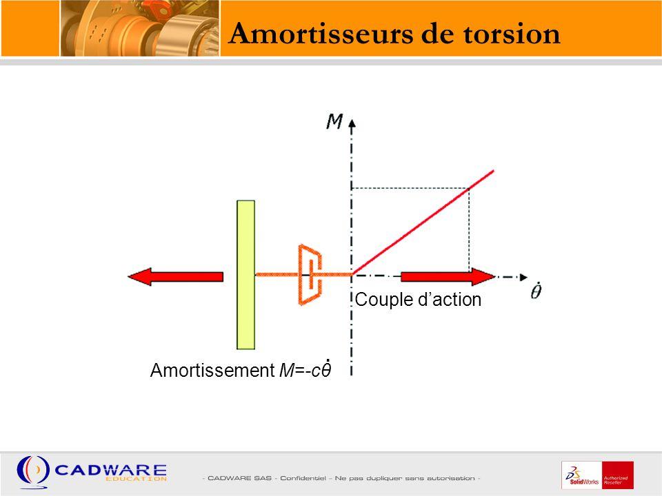 Pièce sur laquelle la force est appliquée Pièce servant de référence pour la direction de la force Si la force est reliée au bâti, la direction de la force est fixe.