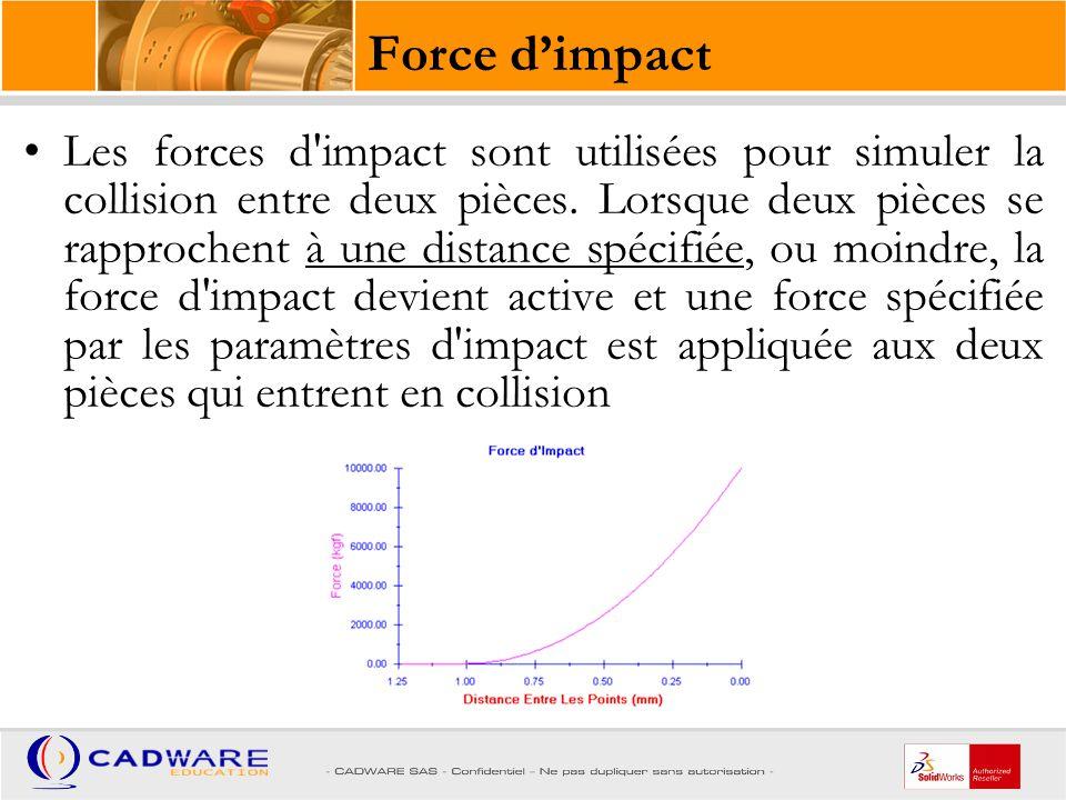 Force d'impact Force de ressort d'une force d'impact unidirectionnelle Force d'amortissement d'une force d'impact unidirectionnelle