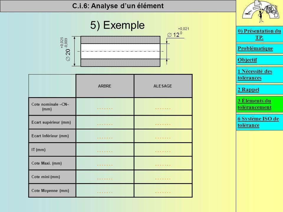 C.i.6: Analyse d'un élément   5) Exemple  20 +0,025 -0,009  12 +0,021 0 ARBREALESAGE Cote nominale –CN– (mm) ……. Ecart supérieur (mm) ……. Ecart In