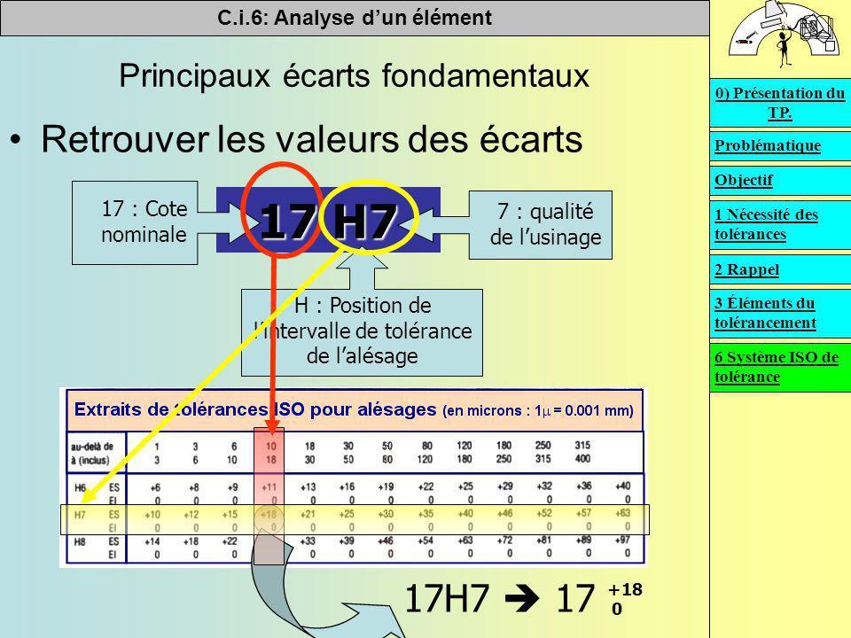 C.i.6: Analyse d'un élément   Principaux écarts fondamentaux Retrouver les valeurs des écarts 17 H7 17 : Cote nominale H : Position de l'intervalle de tolérance de l'alésage 7 : qualité de l'usinage +18 17H7  17 +18 0 0 Problématique Objectif 0) Présentation du TP.