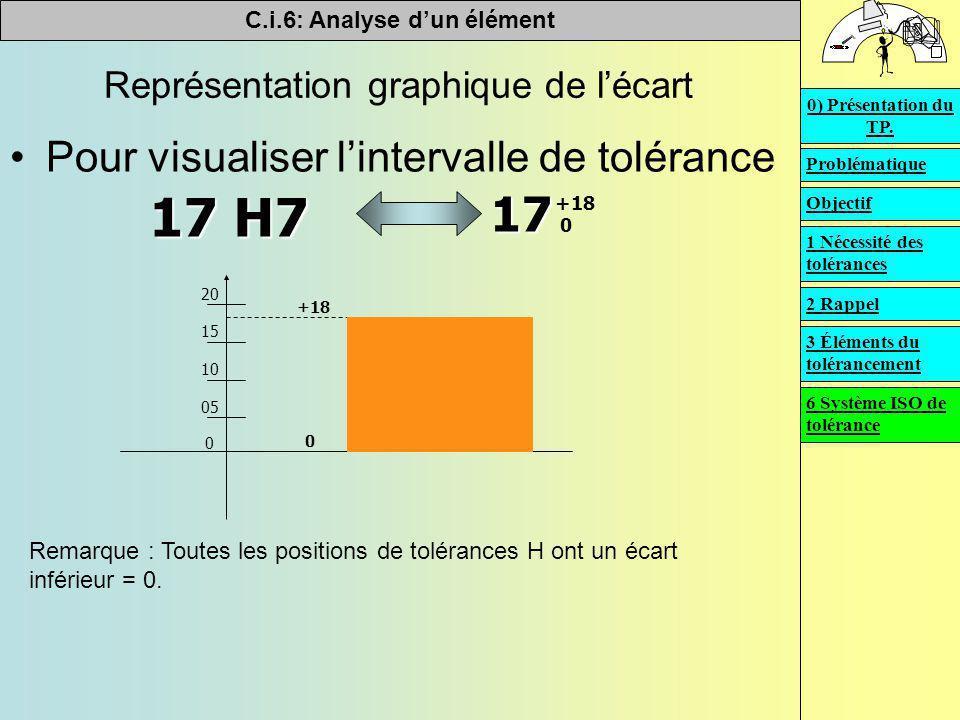 C.i.6: Analyse d'un élément   Représentation graphique de l'écart Pour visualiser l'intervalle de tolérance +18 0 17 17 H7 20 15 10 05 0 +18 0 Remar