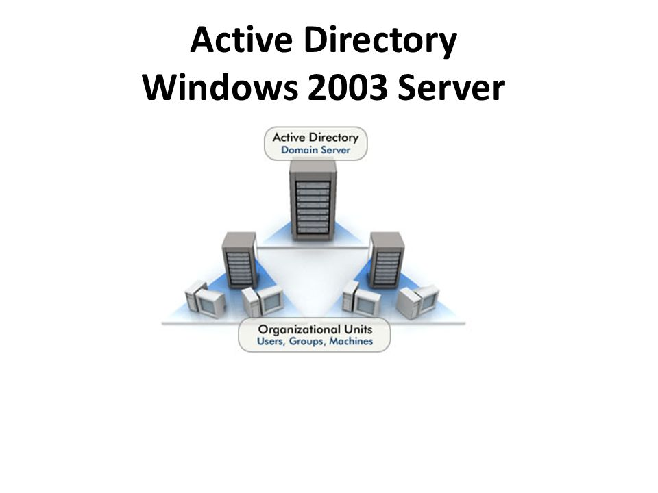 La gestion des utilisateurs, des groupes d utilisateurs et des ordinateurs du domaine Groupes crées à l'installation Utilisateurs et groupes d'utilisateurs du domaine