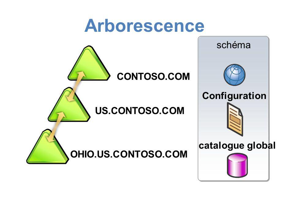 CONTOSO.COM US.CONTOSO.COM schéma Configuration catalogue global OHIO.US.CONTOSO.COM CONTOSO.COM Arborescence
