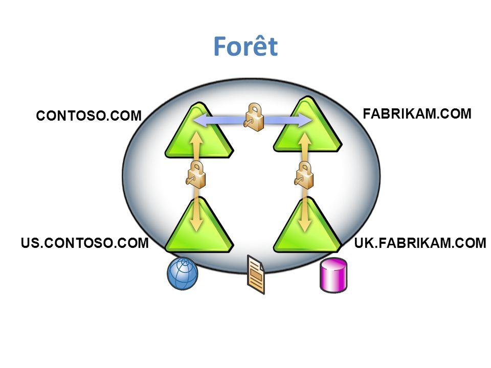 Forêt US.CONTOSO.COM FABRIKAM.COM UK.FABRIKAM.COM CONTOSO.COM Schema Configuration Global Catalog