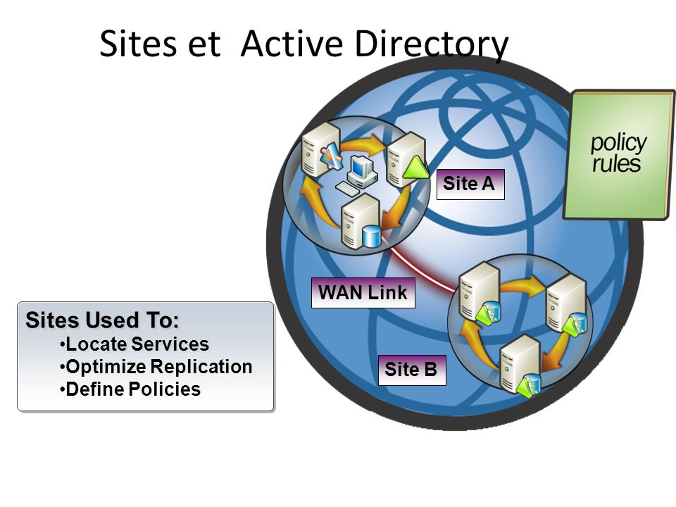 Sites et Active Directory WAN Link Site B Site A Sites Used To: Locate Services Optimize Replication Define Policies Sites Used To: Locate Services Op