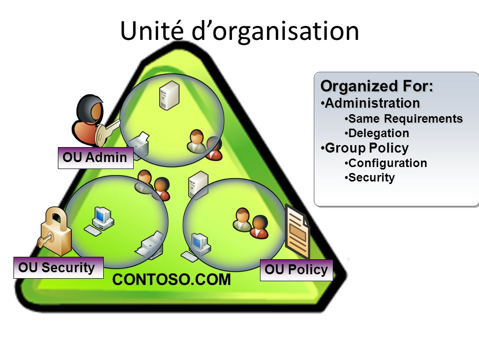 Unité d'organisation CONTOSO.COM OU Admin Organized For: Administration Same Requirements Delegation Group Policy Configuration Security Organized For