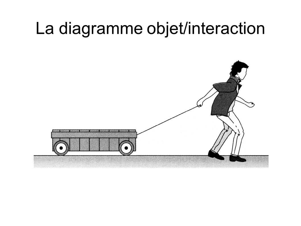 La diagramme objet/interaction