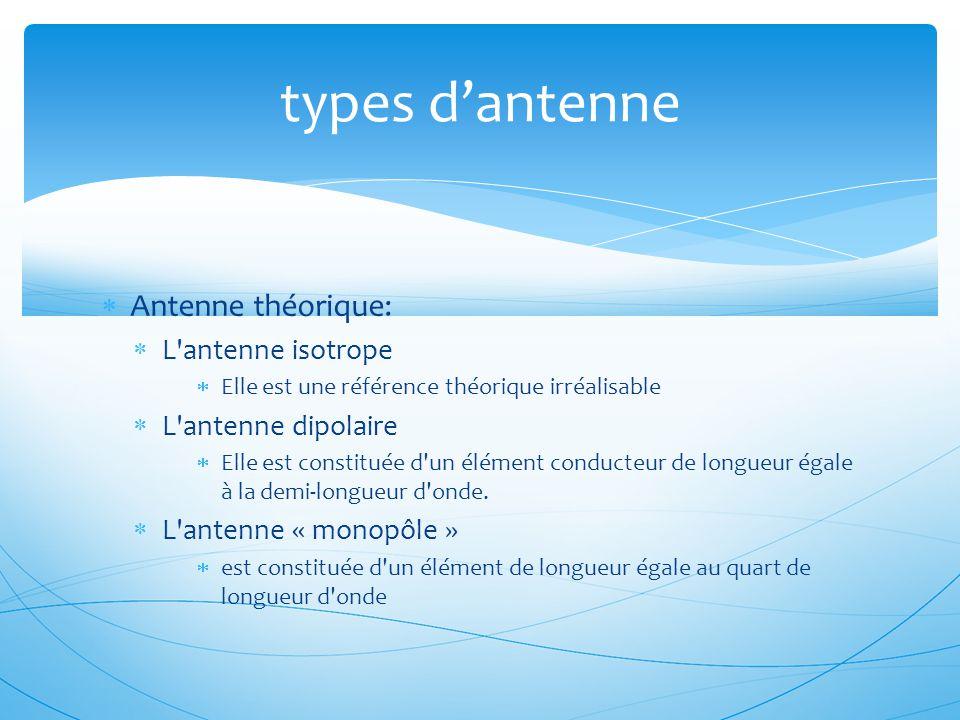  Antenne théorique:  L'antenne isotrope  Elle est une référence théorique irréalisable  L'antenne dipolaire  Elle est constituée d'un élément con
