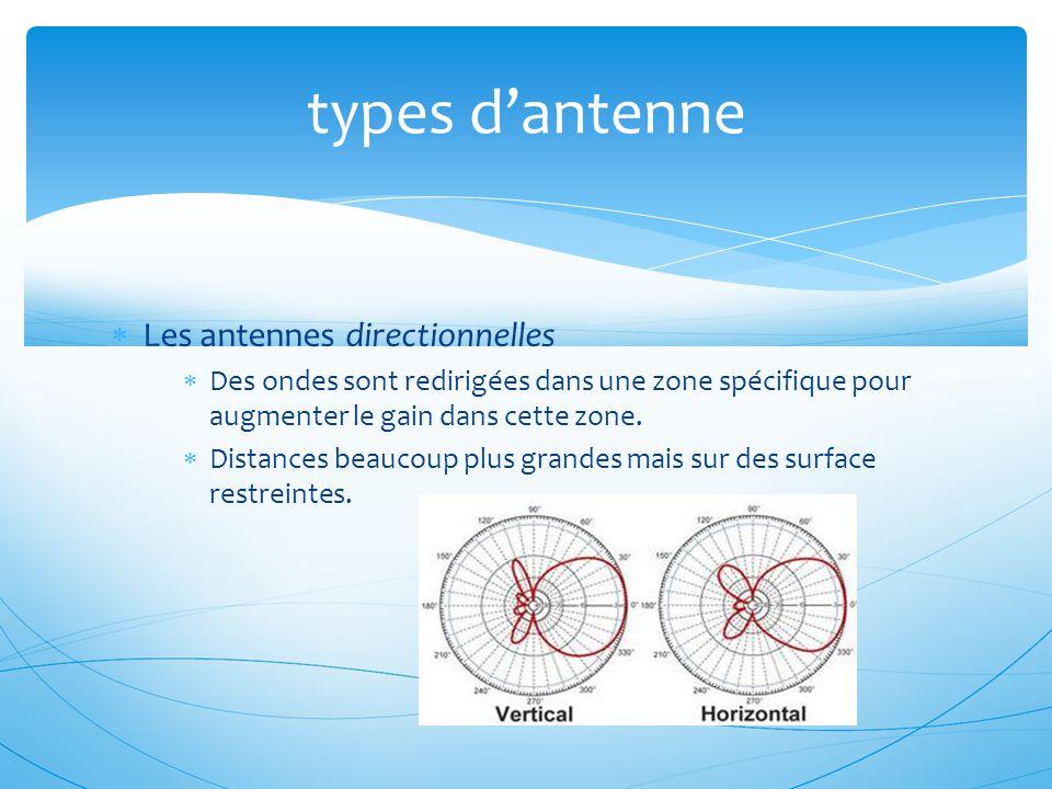  Les antennes directionnelles  Des ondes sont redirigées dans une zone spécifique pour augmenter le gain dans cette zone.  Distances beaucoup plus