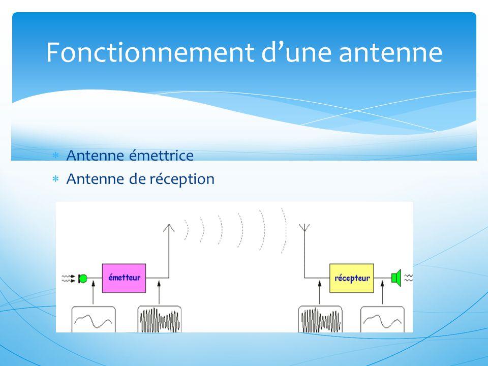  Antenne émettrice  Antenne de réception Fonctionnement d'une antenne