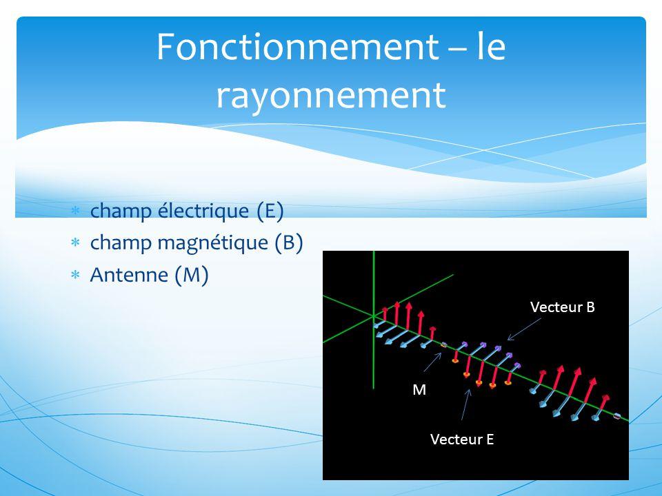  champ électrique (E)  champ magnétique (B)  Antenne (M) Fonctionnement – le rayonnement Vecteur B Vecteur E M