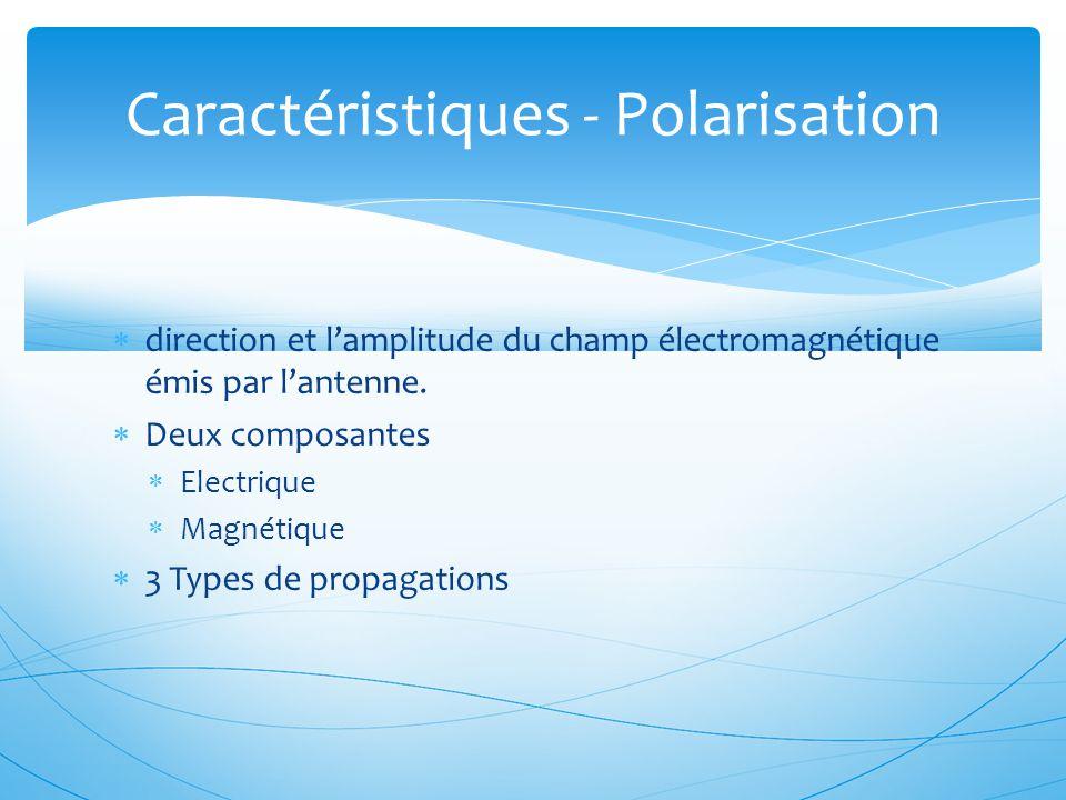  direction et l'amplitude du champ électromagnétique émis par l'antenne.  Deux composantes  Electrique  Magnétique  3 Types de propagations Carac