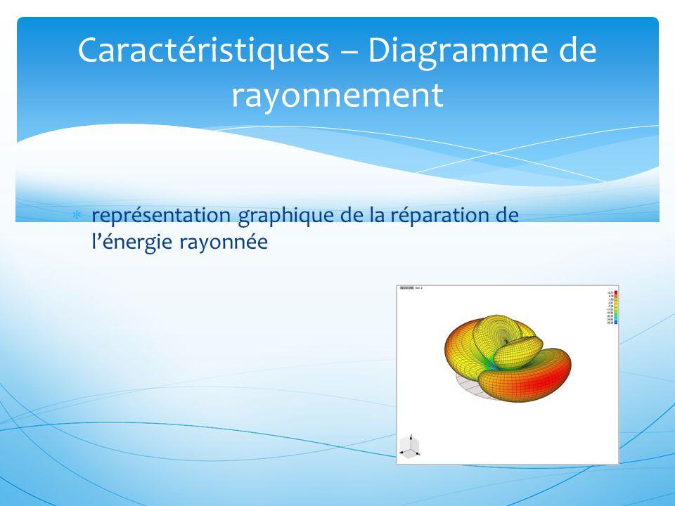  représentation graphique de la réparation de l'énergie rayonnée Caractéristiques – Diagramme de rayonnement