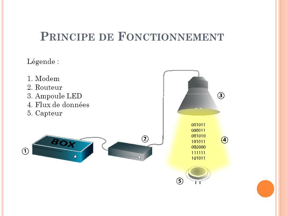 P RINCIPE DE F ONCTIONNEMENT Légende : 1. Modem 2. Routeur 3. Ampoule LED 4. Flux de données 5. Capteur